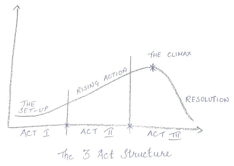 Brand story narrative structure