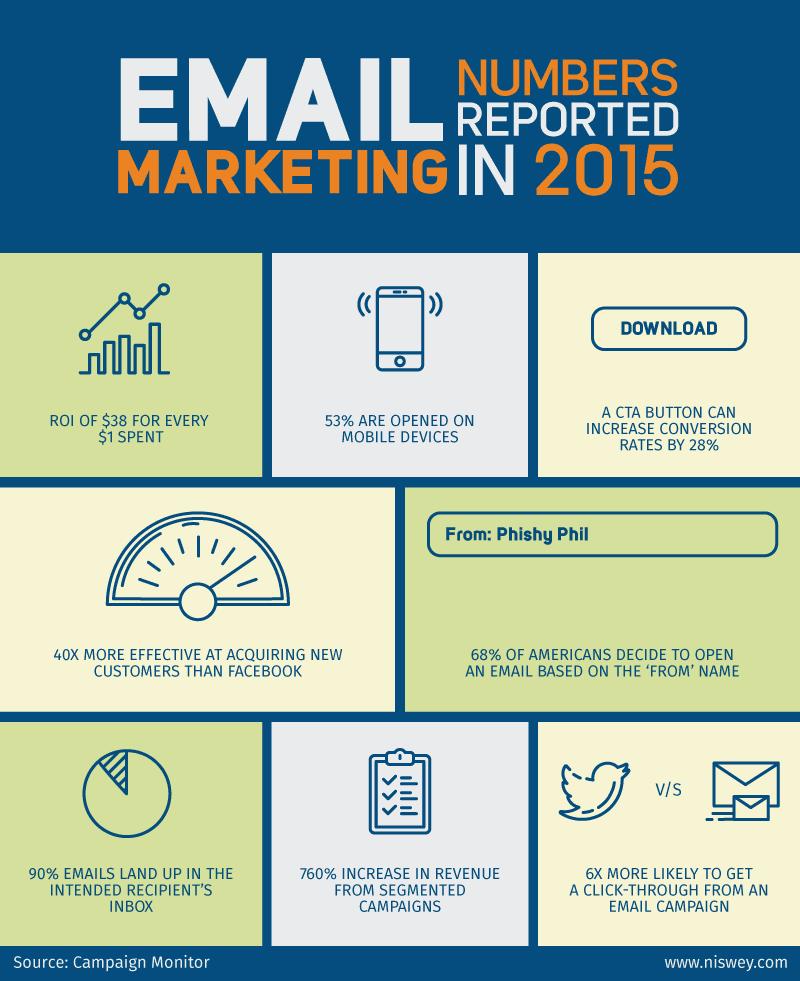 Email marketing best practices statistics in 2015