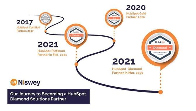 HubSpot Diamond partner routemap