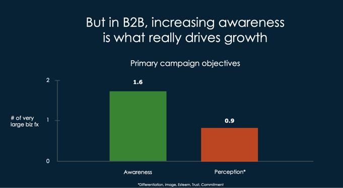 b2b brand awareness campaign 3