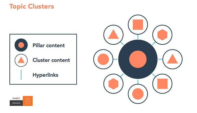 SEO Topic Clusters