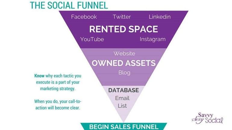 The-Social-Funnel