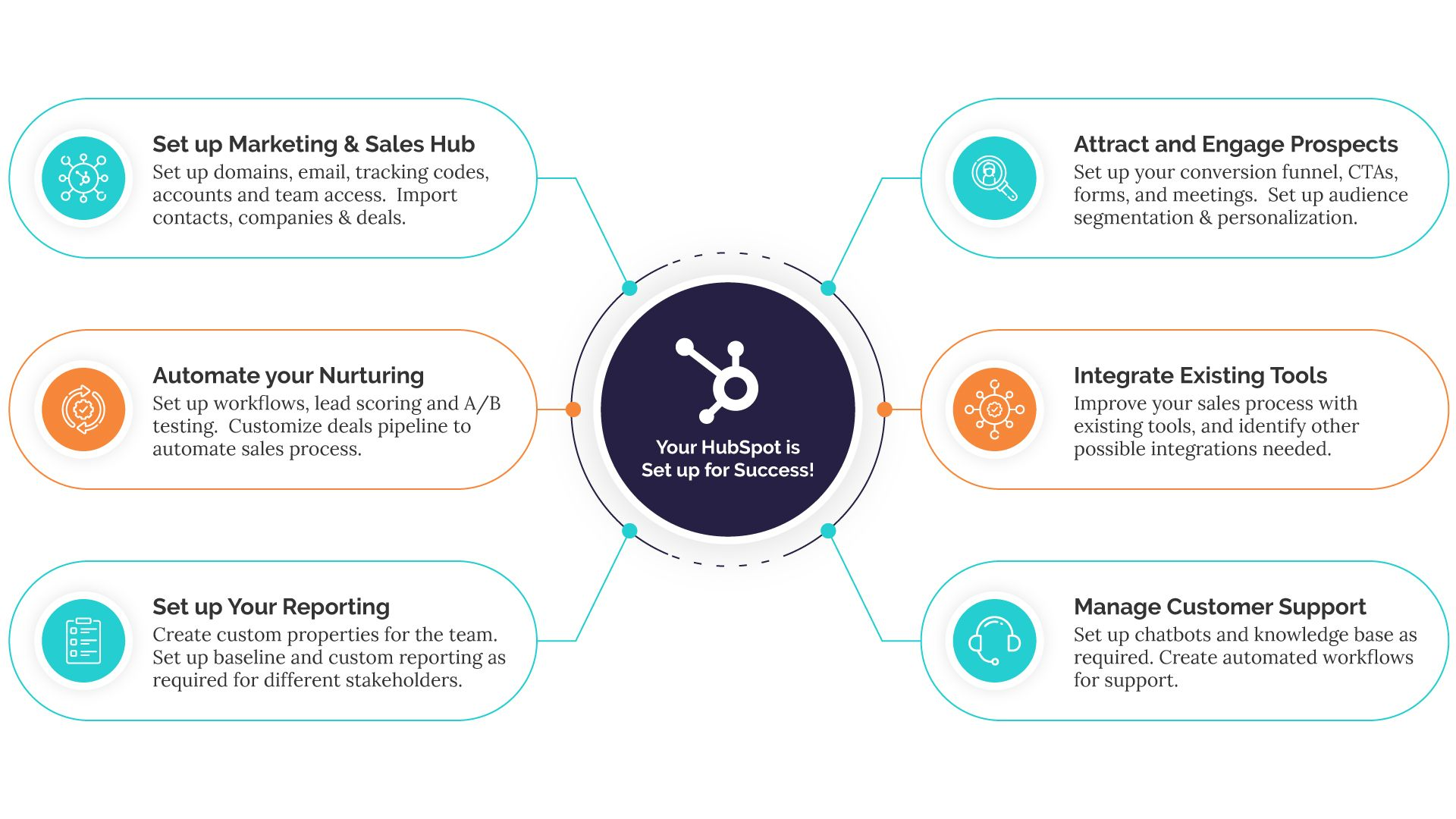 hubspot onboarding services - impact