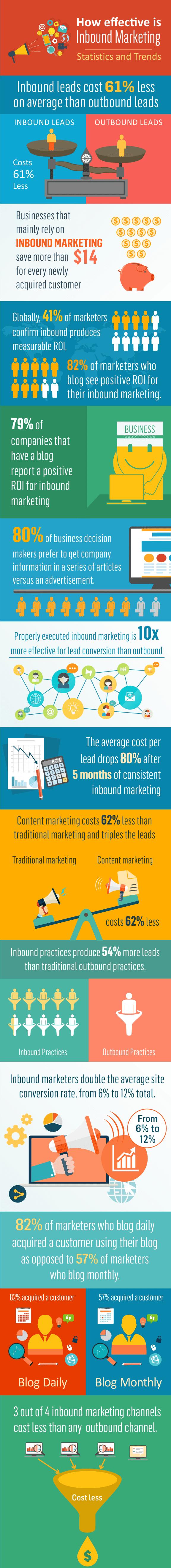 effective inbound marketing