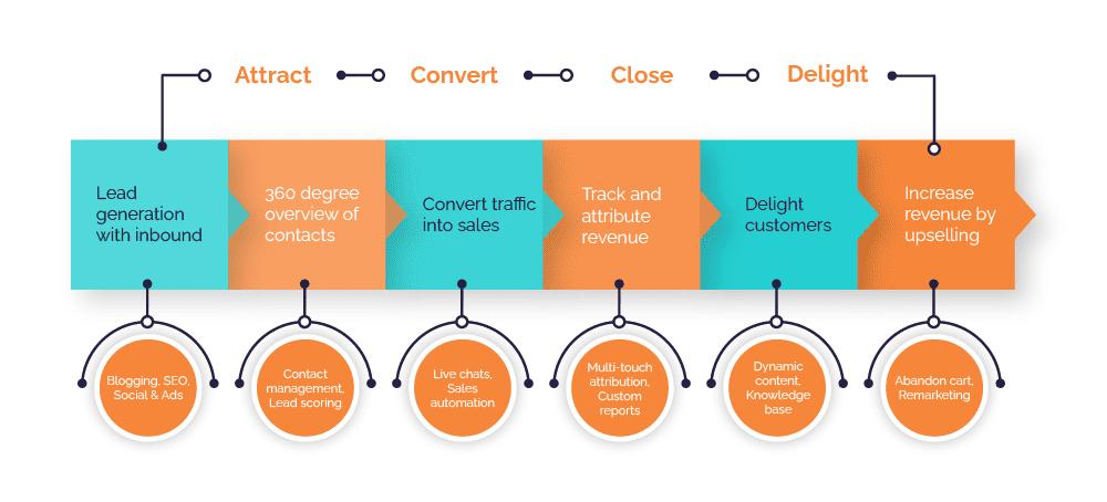 hubspot for ecommerce buyer journey 1-1