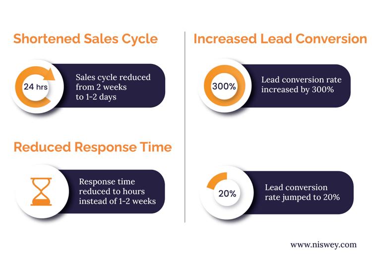 shorten sales cycle Result