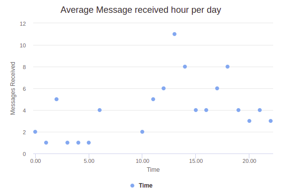 whatsapp web business Average Message Received