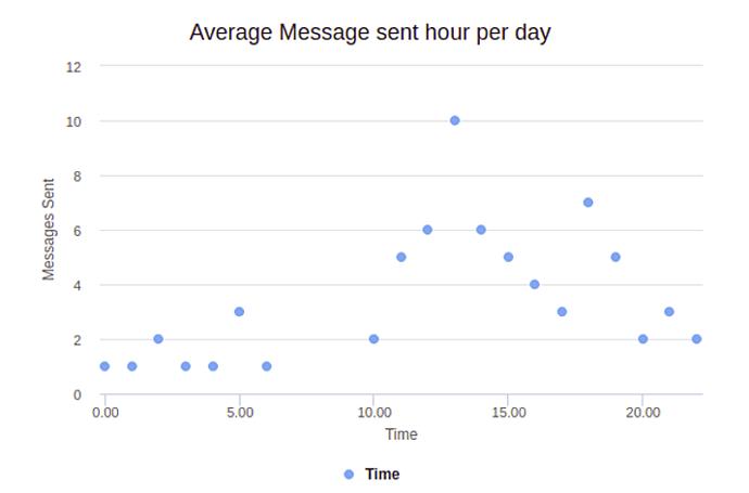 whatsapp web business Average Message sent