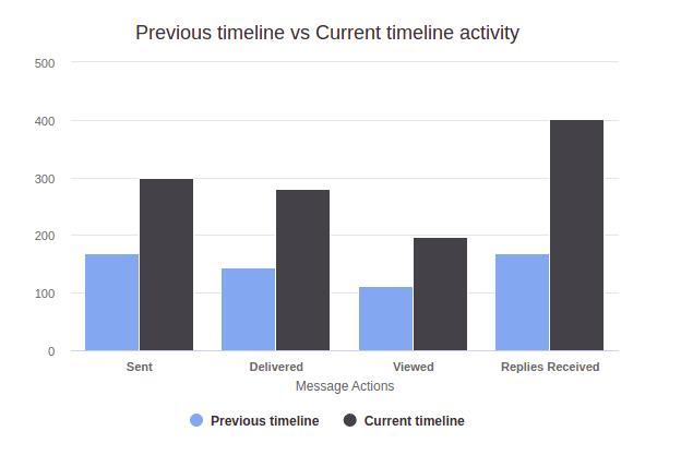 whatsapp web business Timeline Comparison